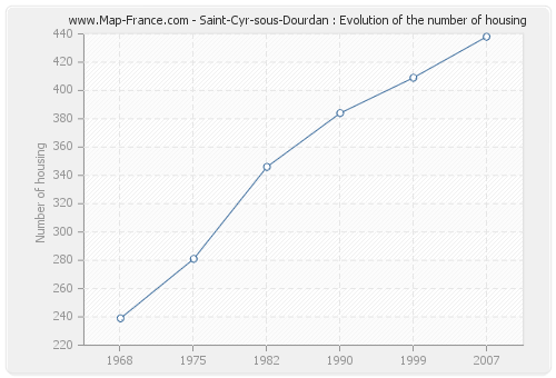 Saint-Cyr-sous-Dourdan : Evolution of the number of housing