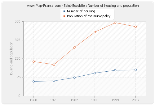 Saint-Escobille : Number of housing and population