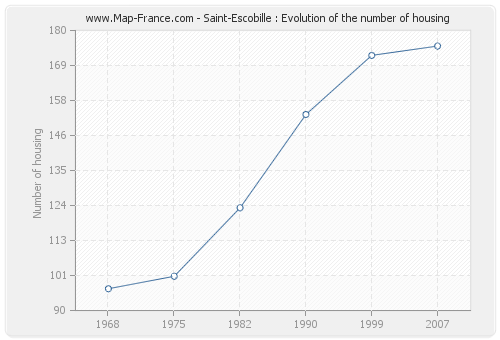 Saint-Escobille : Evolution of the number of housing