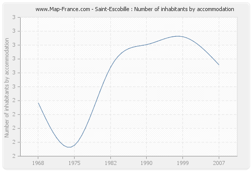 Saint-Escobille : Number of inhabitants by accommodation
