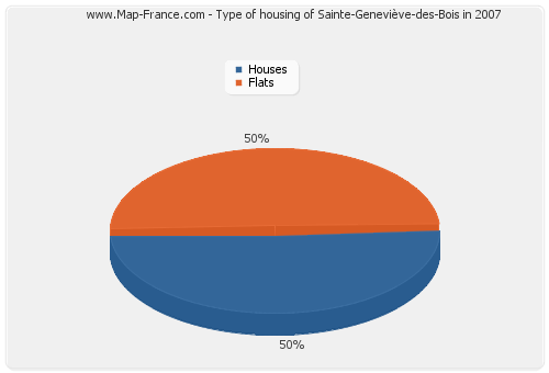 Type of housing of Sainte-Geneviève-des-Bois in 2007