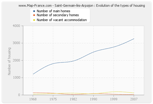 Saint-Germain-lès-Arpajon : Evolution of the types of housing