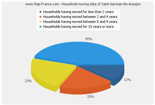 Household moving date of Saint-Germain-lès-Arpajon