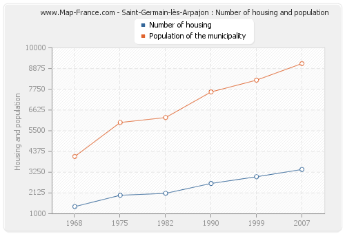 Saint-Germain-lès-Arpajon : Number of housing and population