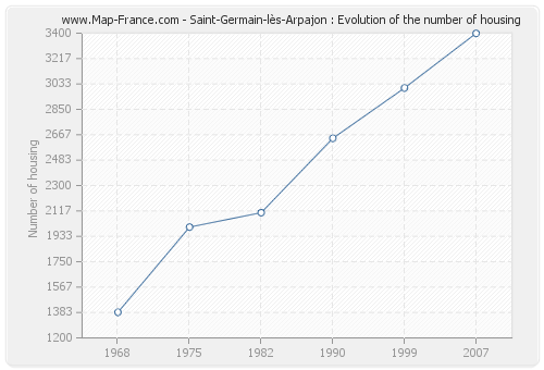 Saint-Germain-lès-Arpajon : Evolution of the number of housing