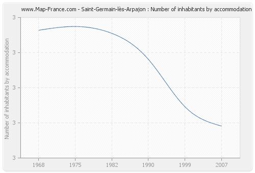 Saint-Germain-lès-Arpajon : Number of inhabitants by accommodation