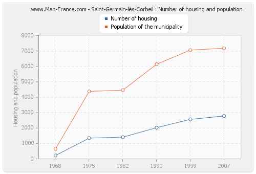 Saint-Germain-lès-Corbeil : Number of housing and population