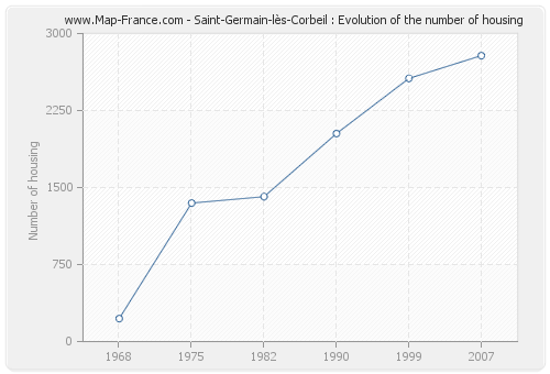Saint-Germain-lès-Corbeil : Evolution of the number of housing