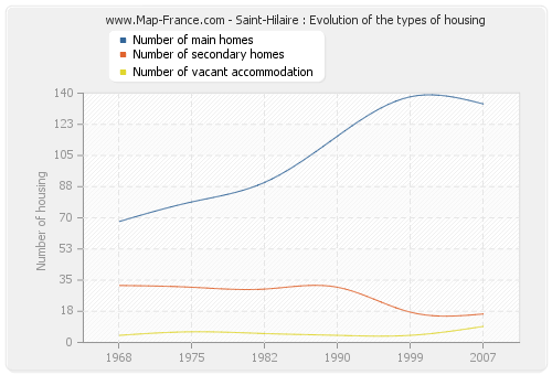 Saint-Hilaire : Evolution of the types of housing