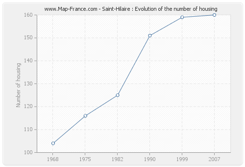 Saint-Hilaire : Evolution of the number of housing