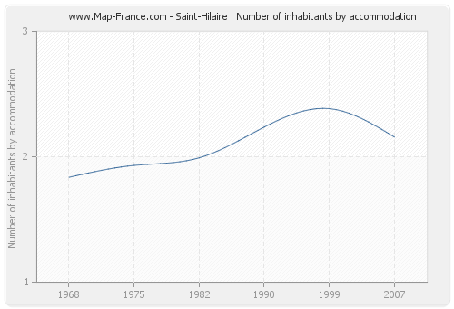 Saint-Hilaire : Number of inhabitants by accommodation