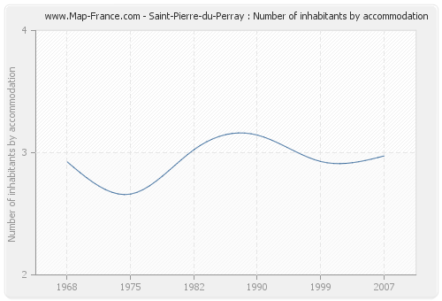 Saint-Pierre-du-Perray : Number of inhabitants by accommodation