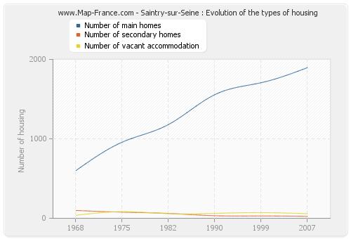 Saintry-sur-Seine : Evolution of the types of housing