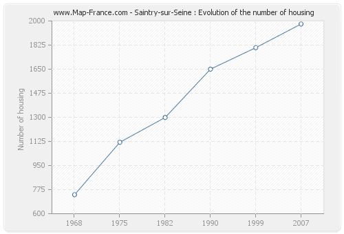 Saintry-sur-Seine : Evolution of the number of housing