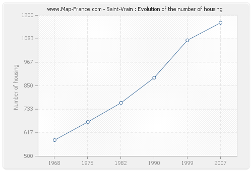 Saint-Vrain : Evolution of the number of housing
