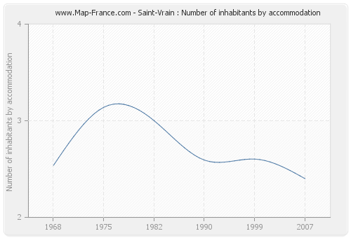 Saint-Vrain : Number of inhabitants by accommodation