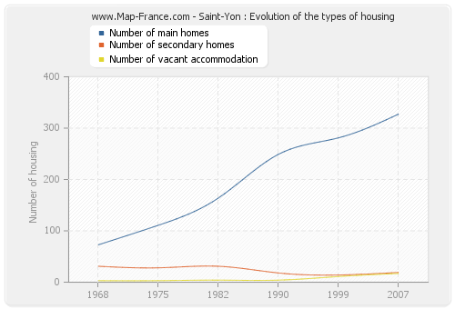 Saint-Yon : Evolution of the types of housing