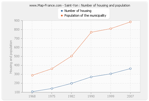 Saint-Yon : Number of housing and population