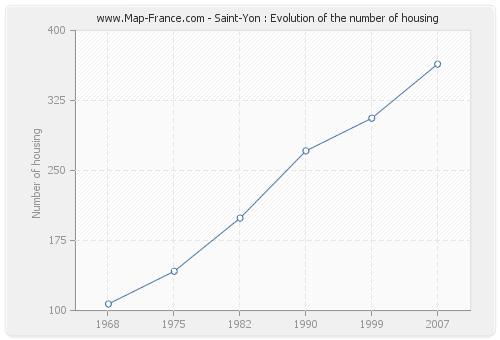 Saint-Yon : Evolution of the number of housing