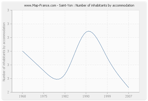 Saint-Yon : Number of inhabitants by accommodation