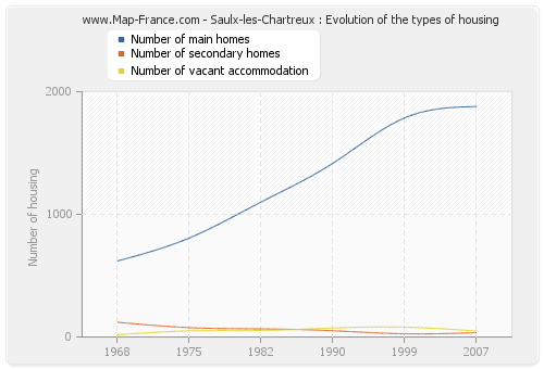 Saulx-les-Chartreux : Evolution of the types of housing