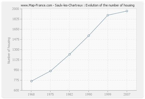 Saulx-les-Chartreux : Evolution of the number of housing