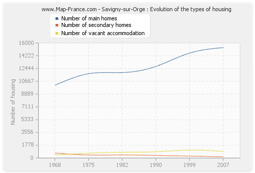 Savigny-sur-Orge : Evolution of the types of housing