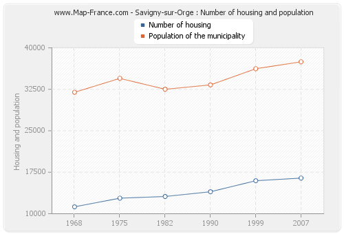 Savigny-sur-Orge : Number of housing and population