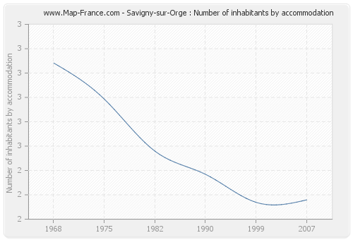 Savigny-sur-Orge : Number of inhabitants by accommodation