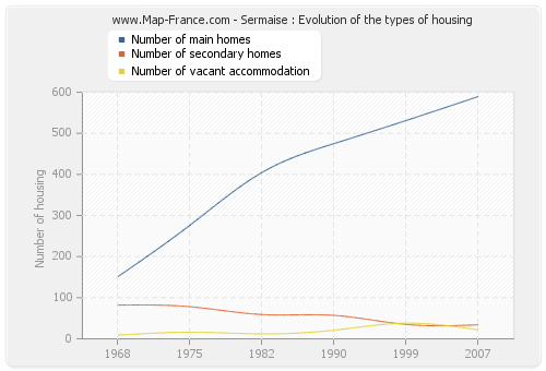 Sermaise : Evolution of the types of housing