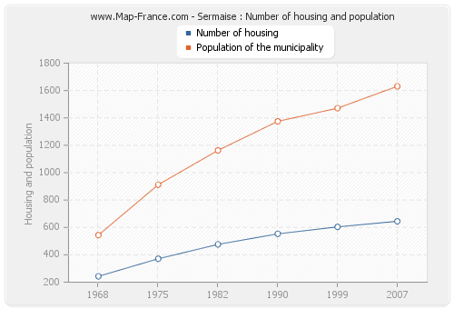 Sermaise : Number of housing and population