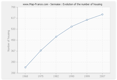 Sermaise : Evolution of the number of housing