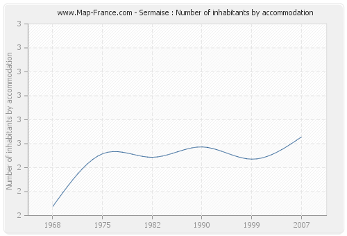 Sermaise : Number of inhabitants by accommodation