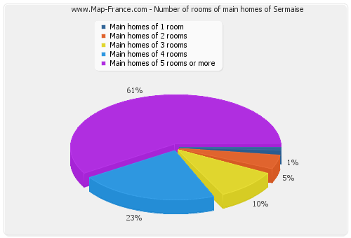Number of rooms of main homes of Sermaise