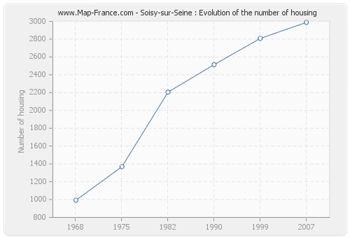 Soisy-sur-Seine : Evolution of the number of housing