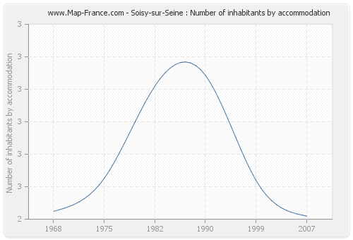 Soisy-sur-Seine : Number of inhabitants by accommodation