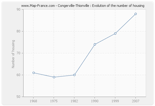 Congerville-Thionville : Evolution of the number of housing