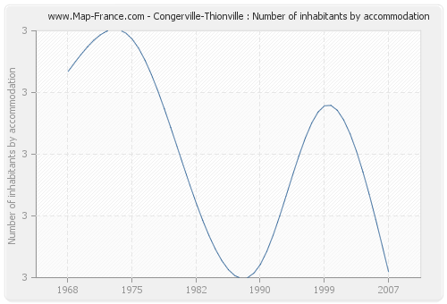 Congerville-Thionville : Number of inhabitants by accommodation