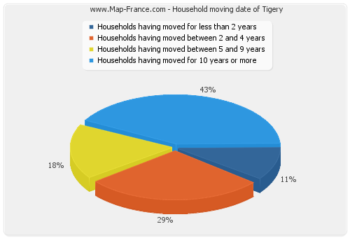 Household moving date of Tigery