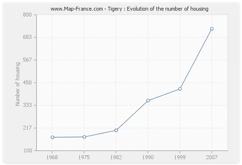 Tigery : Evolution of the number of housing