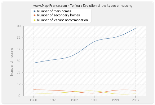 Torfou : Evolution of the types of housing
