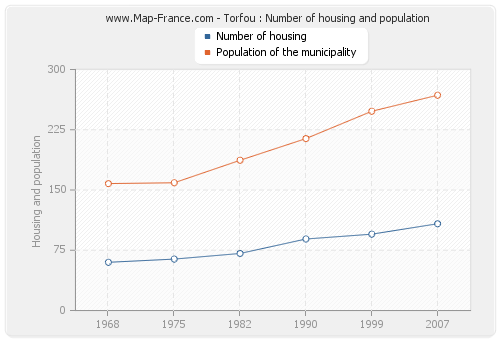 Torfou : Number of housing and population