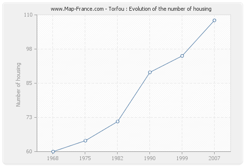 Torfou : Evolution of the number of housing