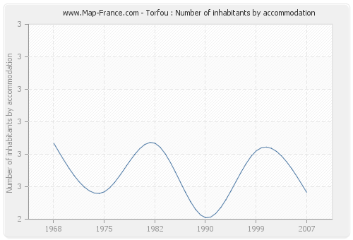 Torfou : Number of inhabitants by accommodation