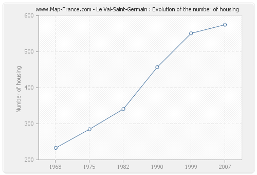 Le Val-Saint-Germain : Evolution of the number of housing