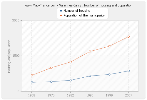 Varennes-Jarcy : Number of housing and population