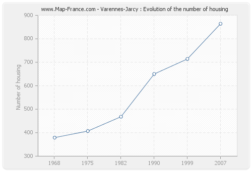 Varennes-Jarcy : Evolution of the number of housing