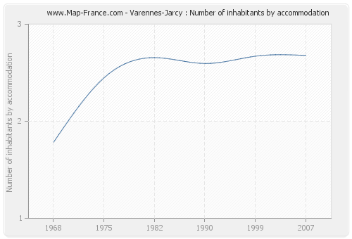 Varennes-Jarcy : Number of inhabitants by accommodation