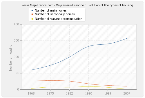 Vayres-sur-Essonne : Evolution of the types of housing