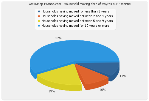 Household moving date of Vayres-sur-Essonne